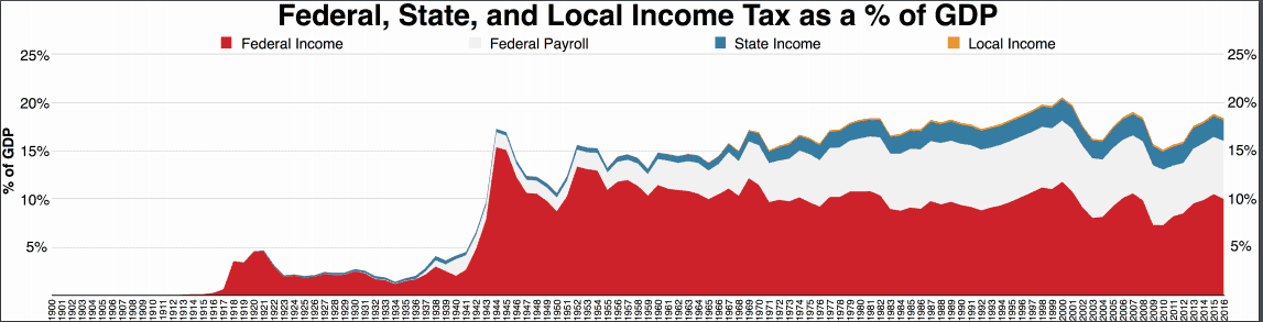 Here is a graphic representation of how Federal, State and Local income taxes have changed over the years as a % of the GDP.