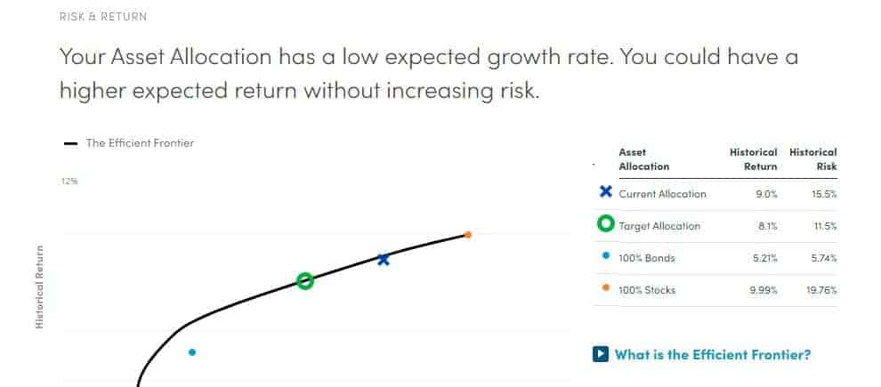 Personal Capital Investment Checkup Allocation Risk and Return