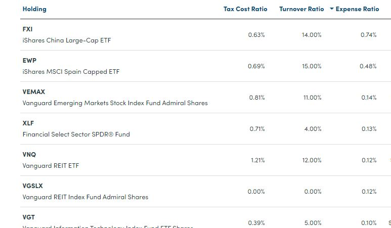 Personal Capital Investment Checkup Costs Turnover Expense Ratio