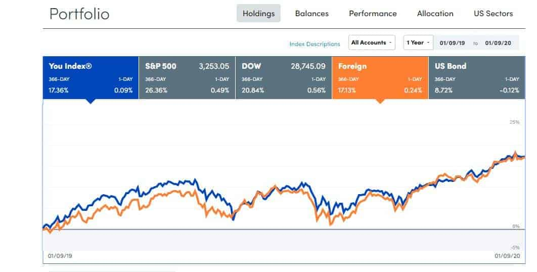 indicates all your holdings and you can benchmark against the index you track.