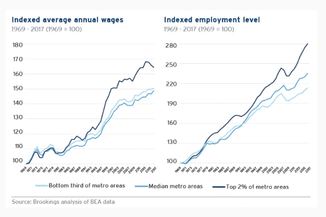 Indexed average annual wages and employment for technology
