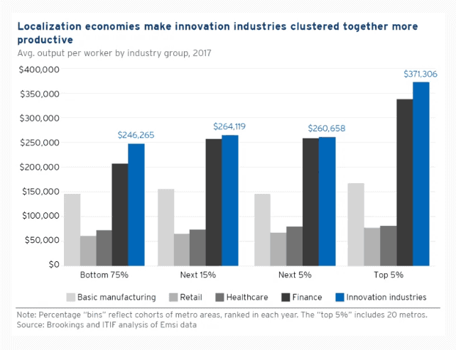 Localization economies makes technology industries clustered together more productive