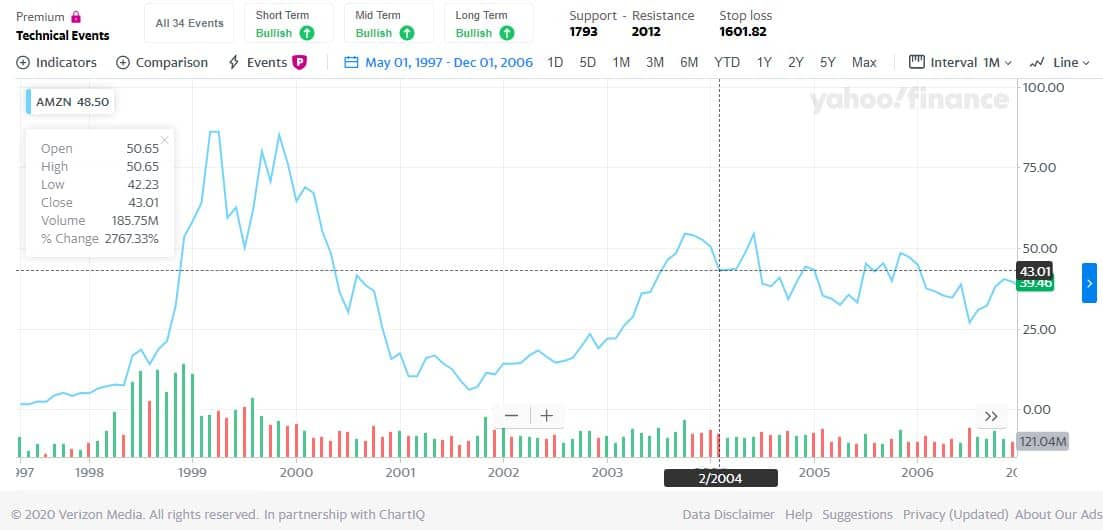 AMZN Price Chart Volatility as an example of Moonshot Investing