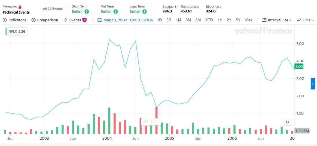 NFLX Price Chart Volatility as an example of Moonshot Investing