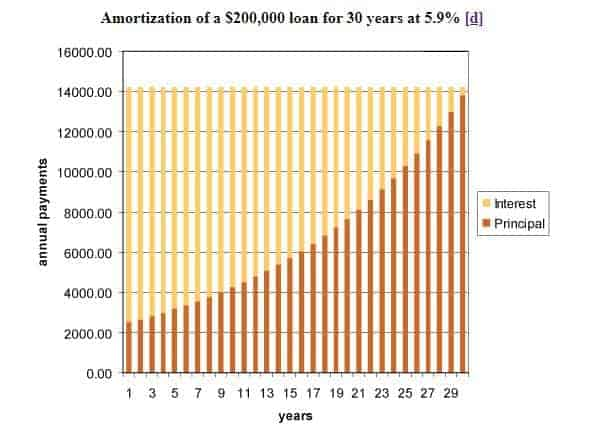 Amortization Chart showing Interest costs front loaded