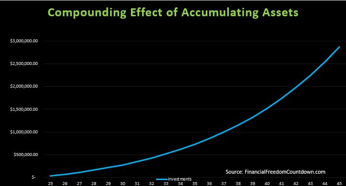 Compounding effect on net worth when you Accumulate Assets and Avoid Liabilities
