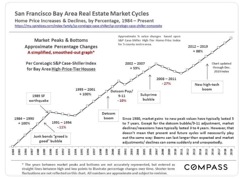 San Francisco Real Estate price appreciation across market Cycles