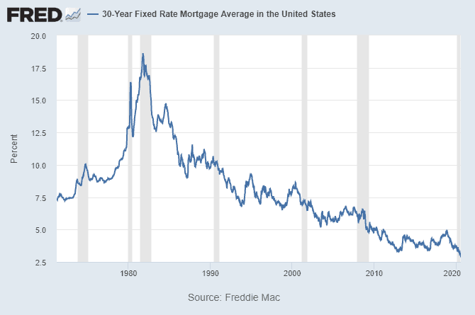 30-Year Fixed Rate Mortgage FRED