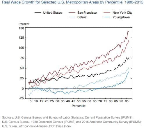 Will Robots Take My Job - Wage Growth by Metros indicates flat of declining wages for Detroit and Youngstown compared to San Francisco