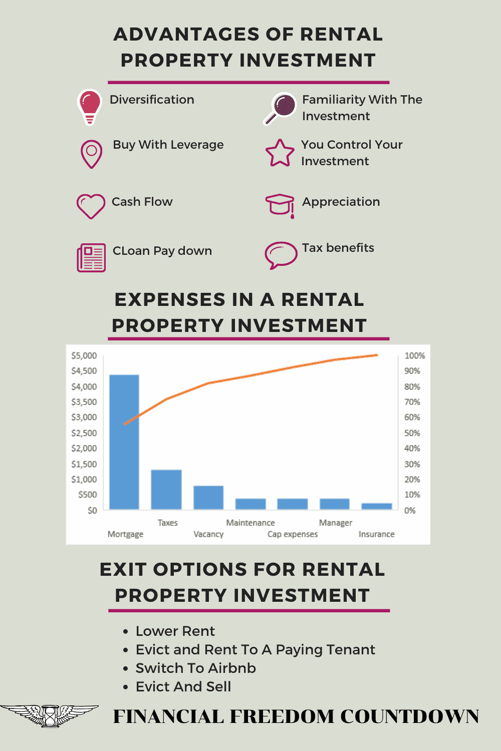 Advantages of Rental property with expenses and exit options