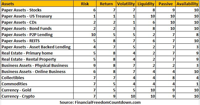 Ranking of best assets to buy based on anticipated risk and volatility, anticipated return, liquidity (how easy is it to sell and get our money back), passive nature and availability (can anyone buy it).
