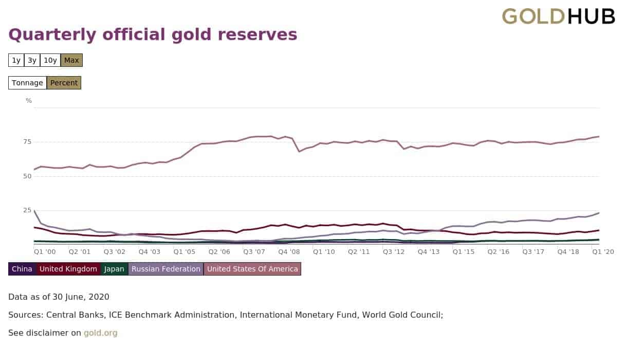 Reserve Currency Status - Gold reserves by Country