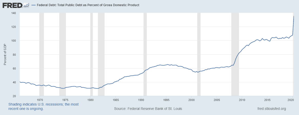 Total Public Debt as Percent of GDP - Modern Monetary Theory (MMT)