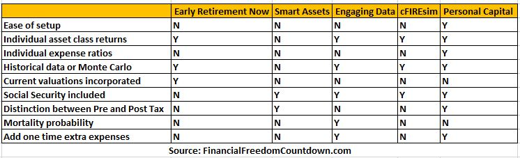 Best Early Retirement Calculator Ranked