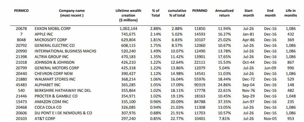 Best Performing Stocks - Lifetime Wealth Creation