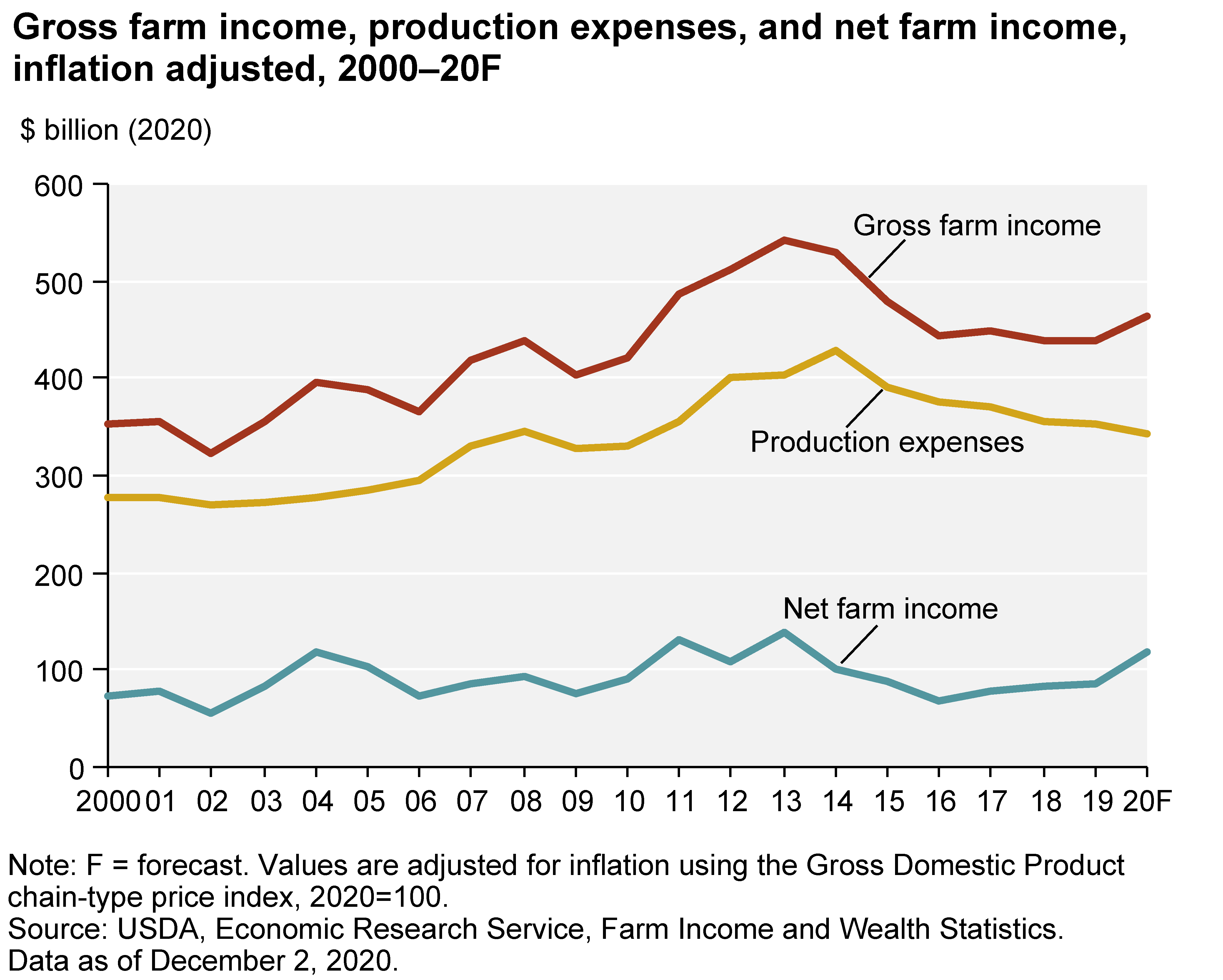 Farmland Investing - Gross Farm income inflation adjusted