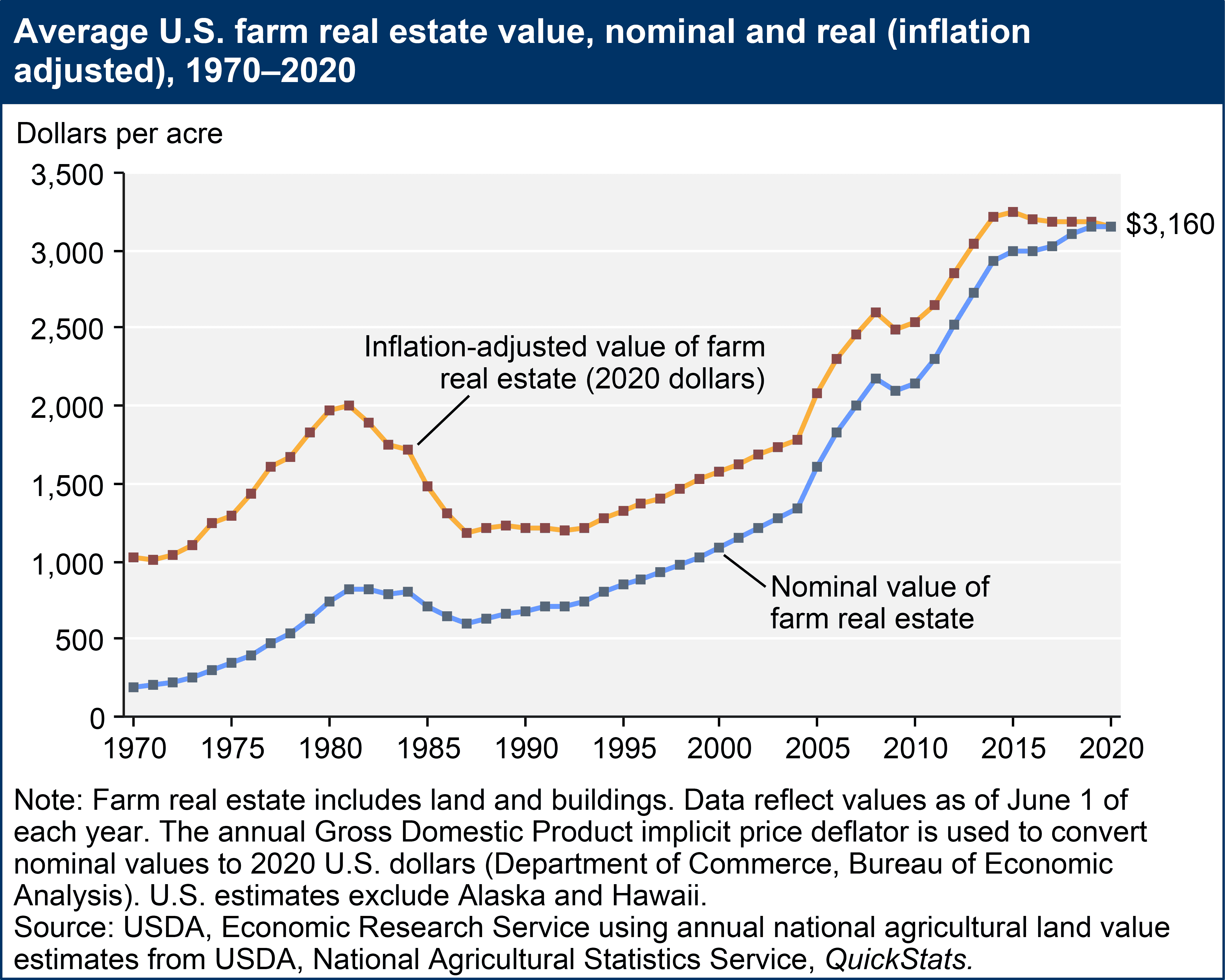 Investing In Farmland - Average US farm real estate values, nominal and real