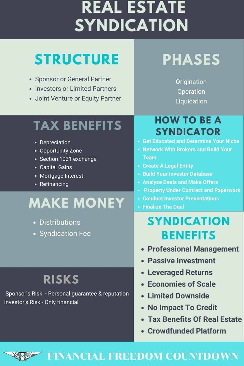 Real estate syndication provides the benefits of real estate without needing your day to day involvement. Learn the advantages, risks, and how to get started.