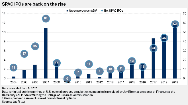 SPAC boom and trend of rising number of SPACs