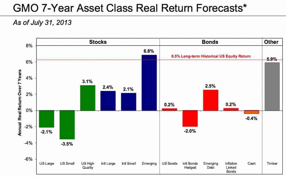Should I sell my stocks now decision based on forecasts will hurt you in the long run.