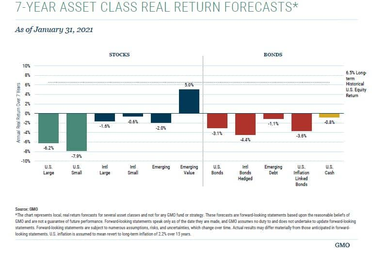 Forecasts are a bad reason influencing your when to sell stocks decision