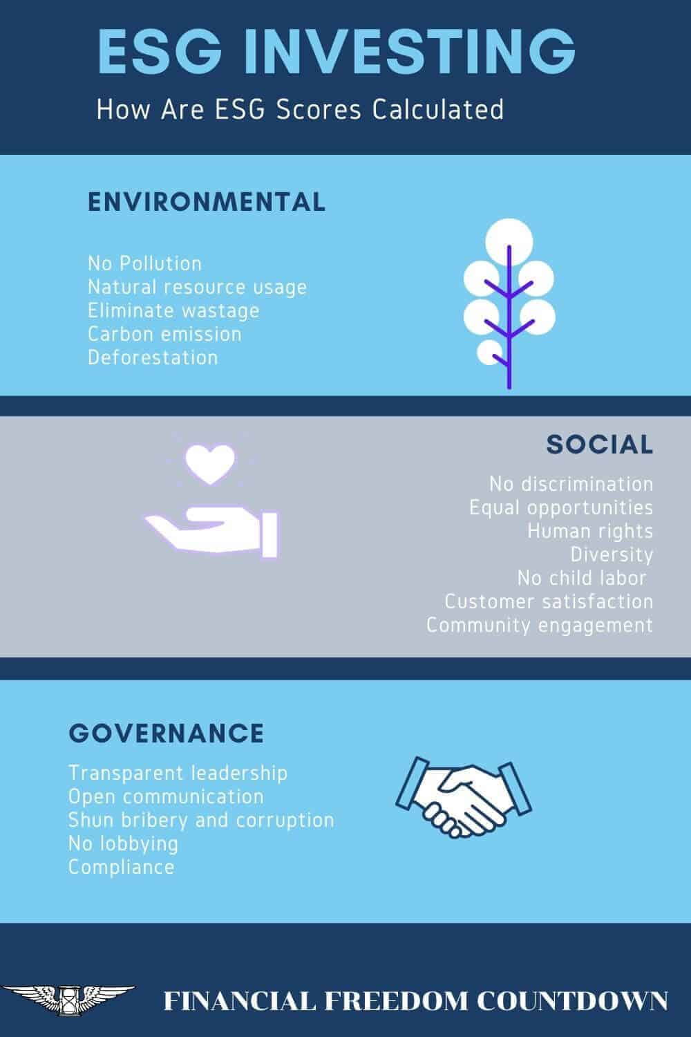 For ESG Investing, companies are ranked based on their environmental, social, governance impacts and assigned a score known as the ESG score