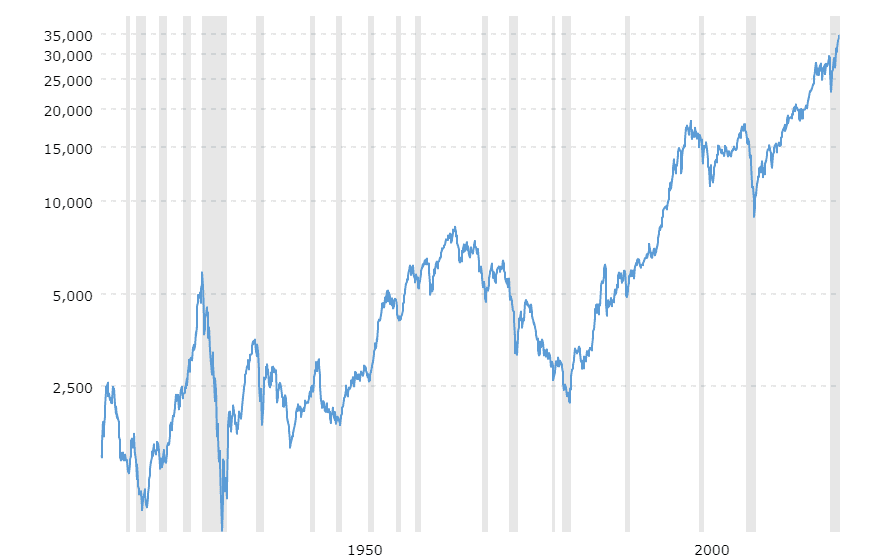 Should I Buy Stocks Now analysed on the basis of Dow Jones100 Year Historical Chart
