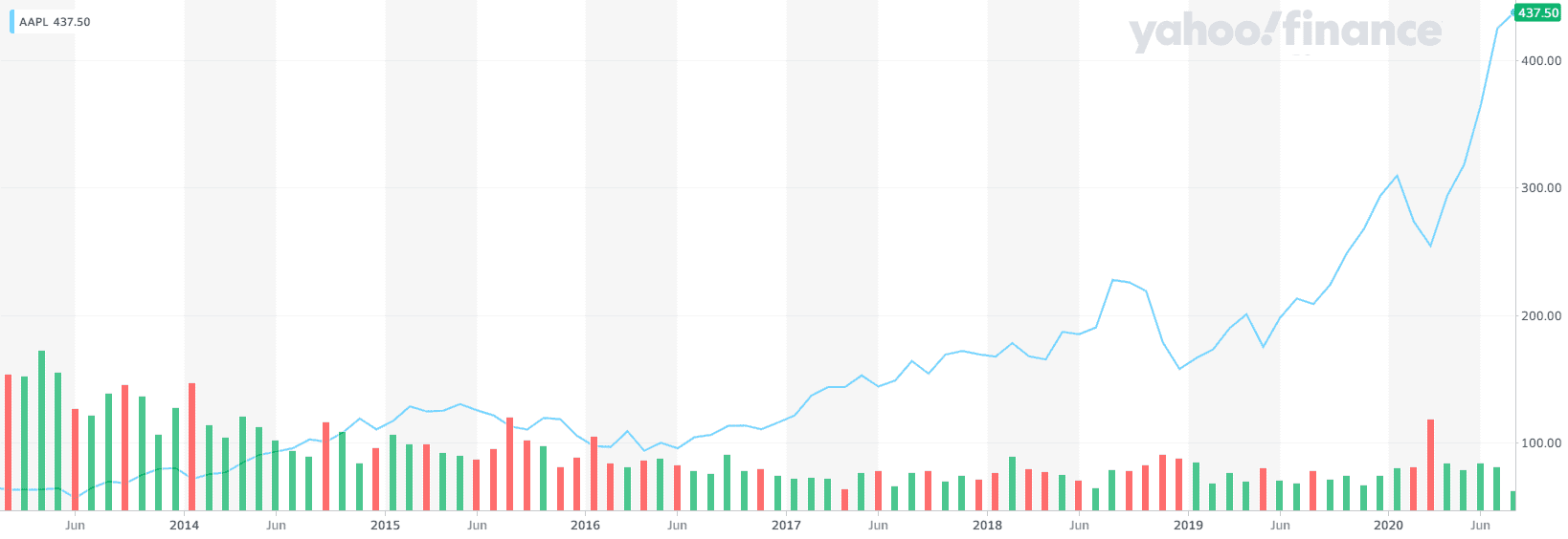 AAPL stock is one of the examples which makes me wonder when will robots take my job