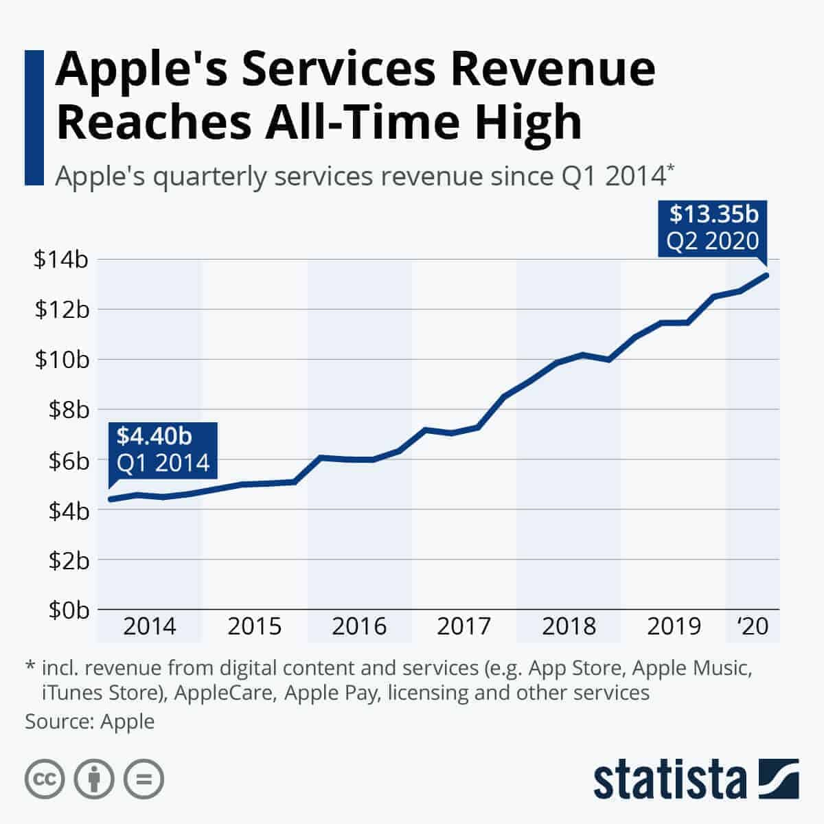 Apple services revenue at all-time high is an example of companies making people wonder Will my job be replaced by robots